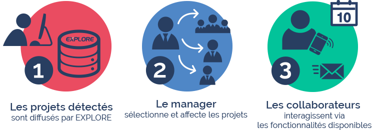 Cycle projet veille entreprise