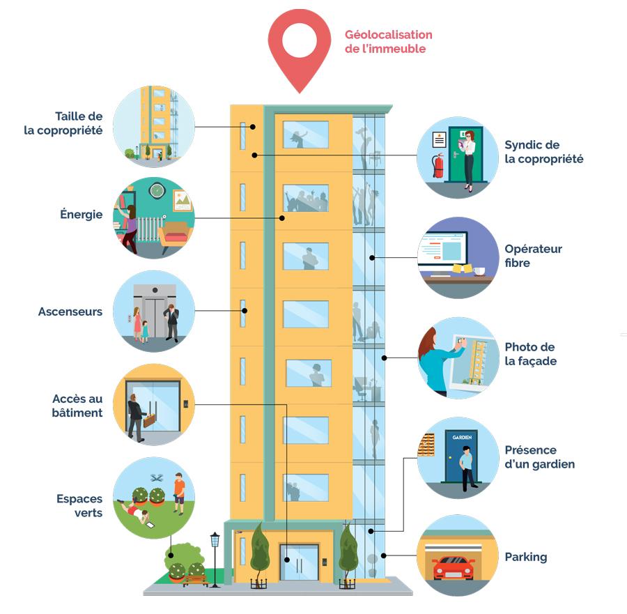 descriptif de la copropriete, ascenseurs, espaces verts, syndic