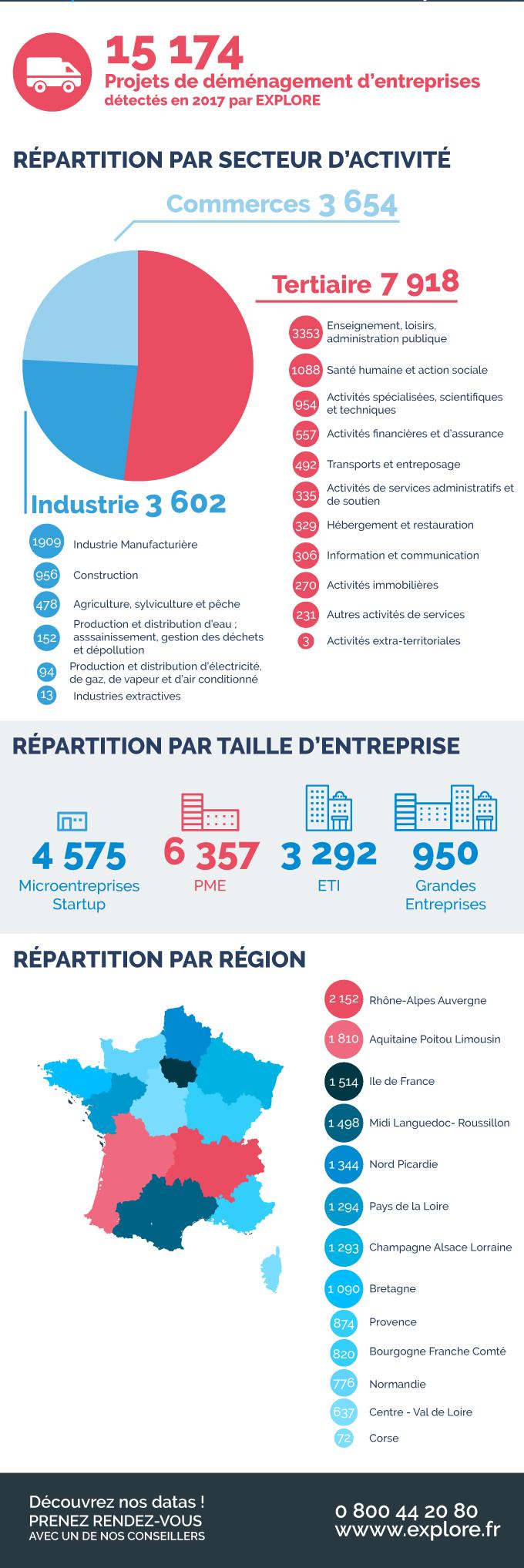15 174 projets de déménagement d'entreprises