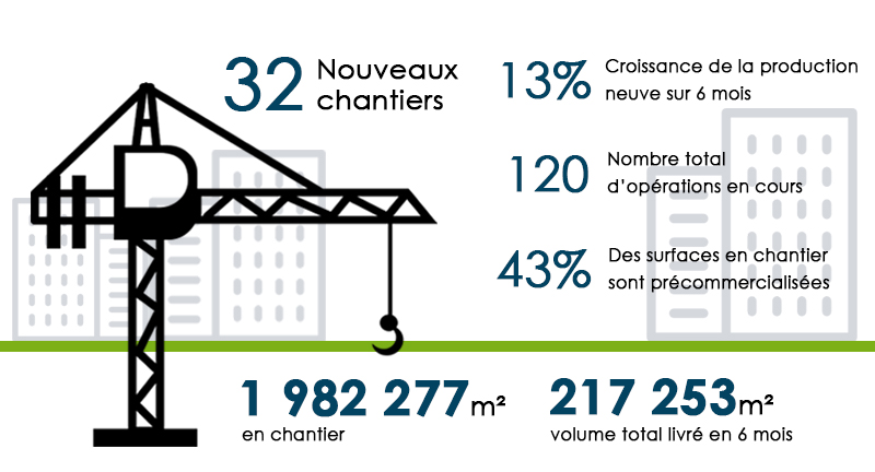 Chiffres de l'étude Grand Paris Office Crane Survey - Summer 2018