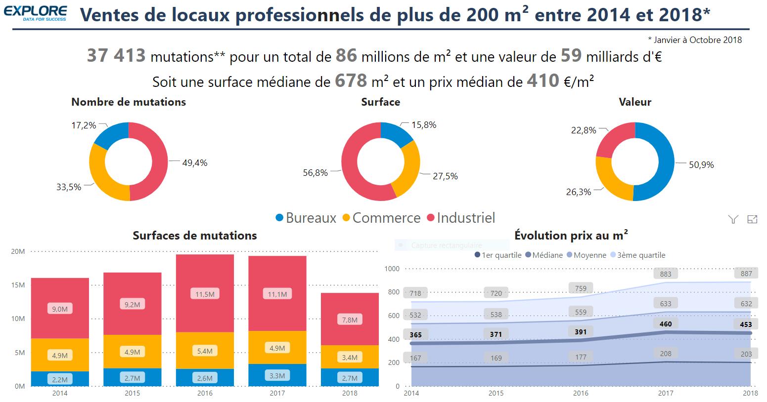 vente de locaux professionnels de plus de 200m² entre 2014 et 2018